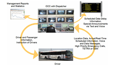 passenger-information-system